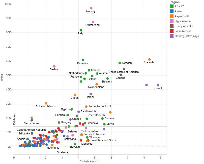 GSMH vs ekolojik ayak izi ilişkisi