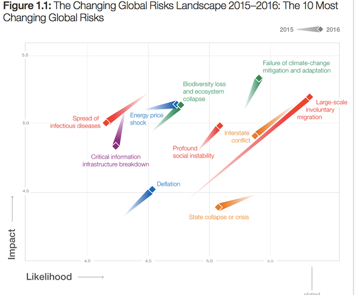 iklim degisikligi, dunya ekonomik forumu 2
