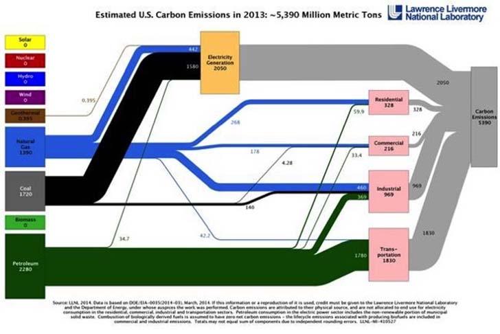 Kömür ve otomobillerin yol açtığı karbon krizi. (Fotoğraf: Lawrence Livermore Laboratuvarı, büyük versiyonu için tıklayın)
